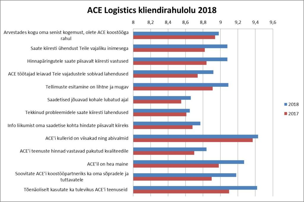 result graph of ACE Logictics customer satisfaction survey